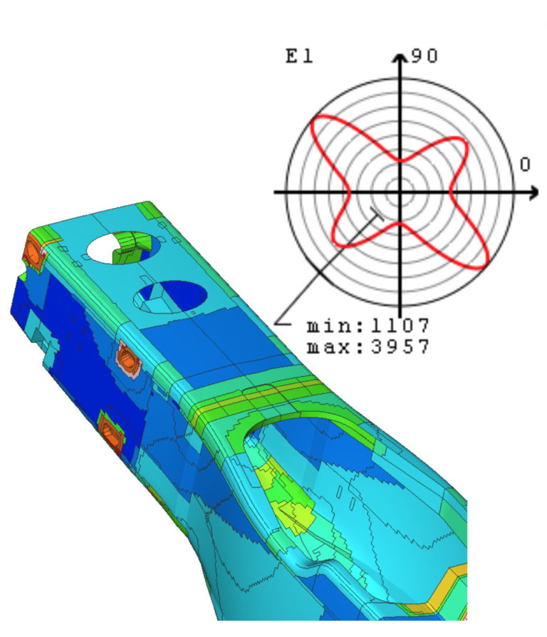 Core simulation topics: composites