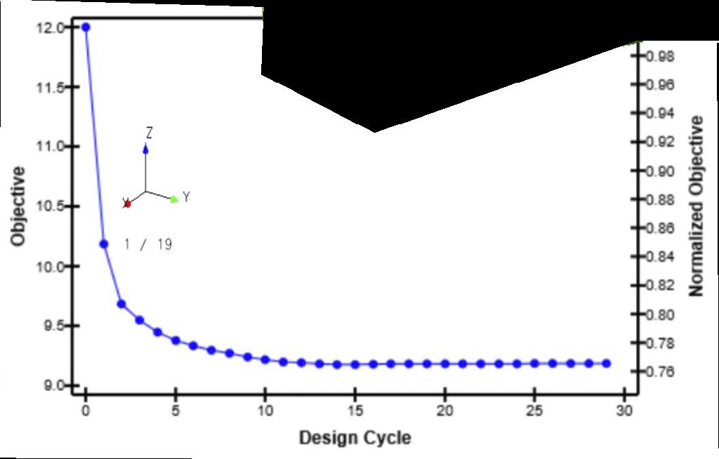 Core simulation topics: optimization scale