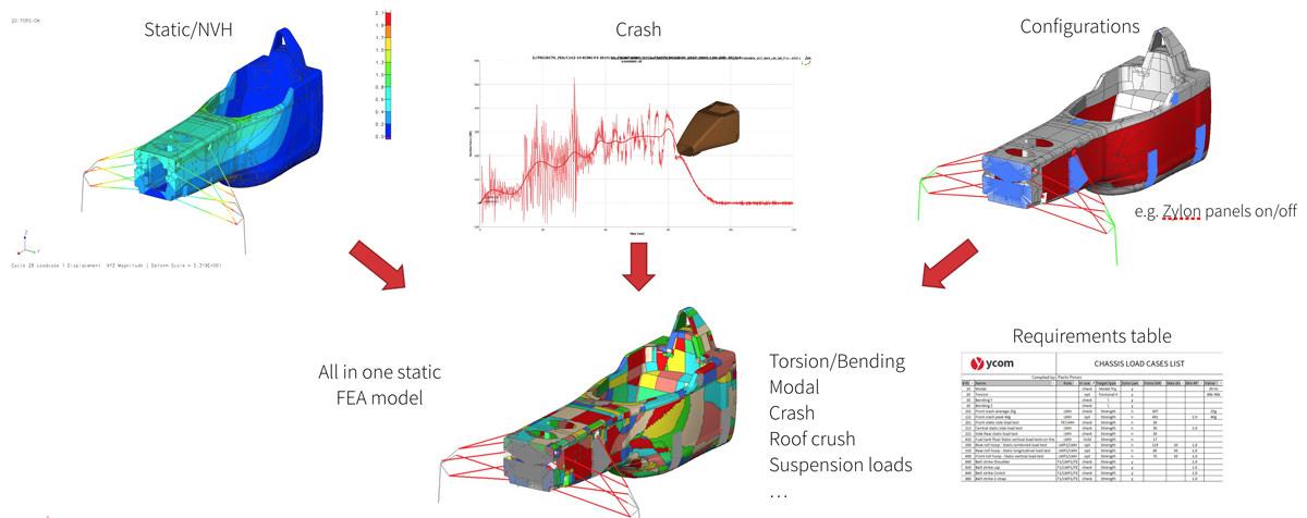 optimization model development